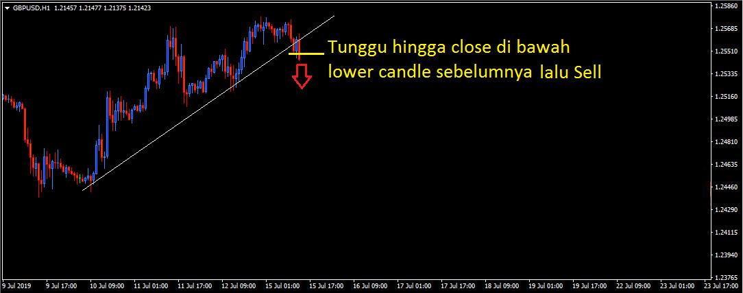 Cara Trading Menggunakan Sistem Scalping TMT (Trend-Momentum-Trendline) - Forex Indonesia
