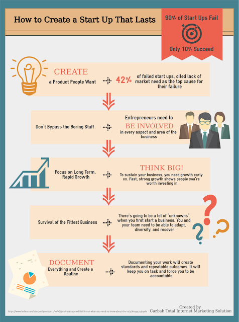 How to Create a Startup Business Plan