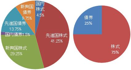 SMT 世界経済インデックス・オープン(株式シフト型)基本投資割合