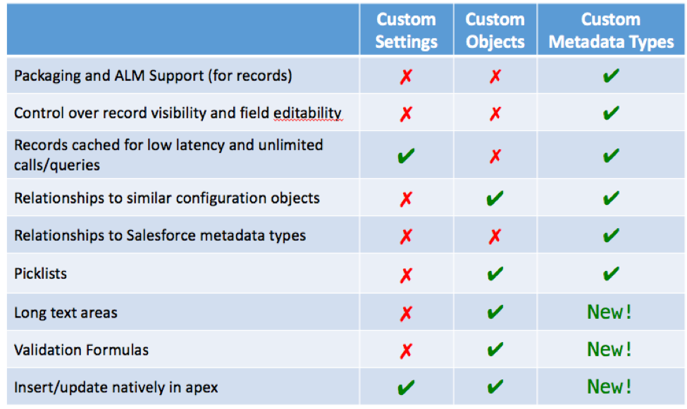 Custom Settings, Custom Object, Custom Metadata Types