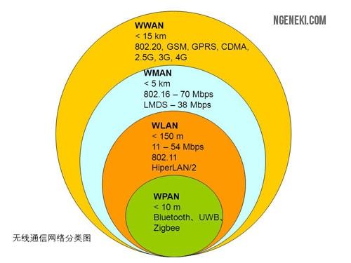 Wireless Network (Media Transmisi Tanpa Kabel)