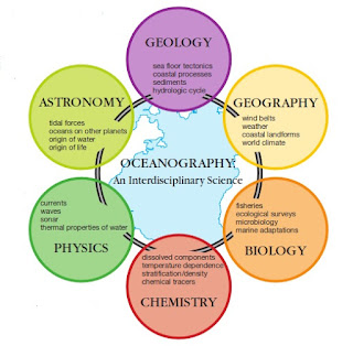 Apa itu Oseanografi ?