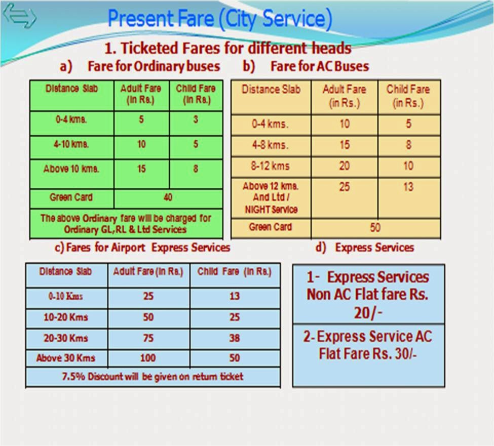 DTC Bus Route and Fare Chart ~ Delhi Transport