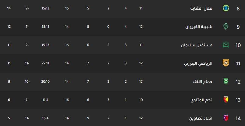 جدول ترتيب فرق الدوري التونسي اليوم بتاريخ 16-12-2019