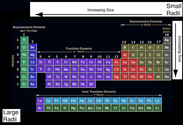 Ssc job updates study notes on modern periodic table the atomic radius decreases on moving from left to right along a period this is due to an increase in nuclear charge which tends to pull the electrons urtaz Choice Image