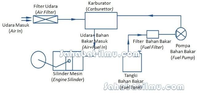 Sistem Bahan Bakar - Pengertian, Fungsi, Jenis-jenis, Cara Kerja, dan Perawatan Sistem Bahan Bakar Konvensional Bensin dan Solar