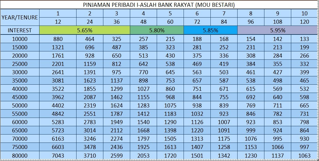Alliance Bank Personal Loan Repayment Table