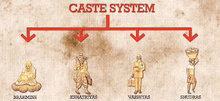 Hinduism Varna System