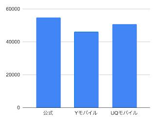 端末の価格比較