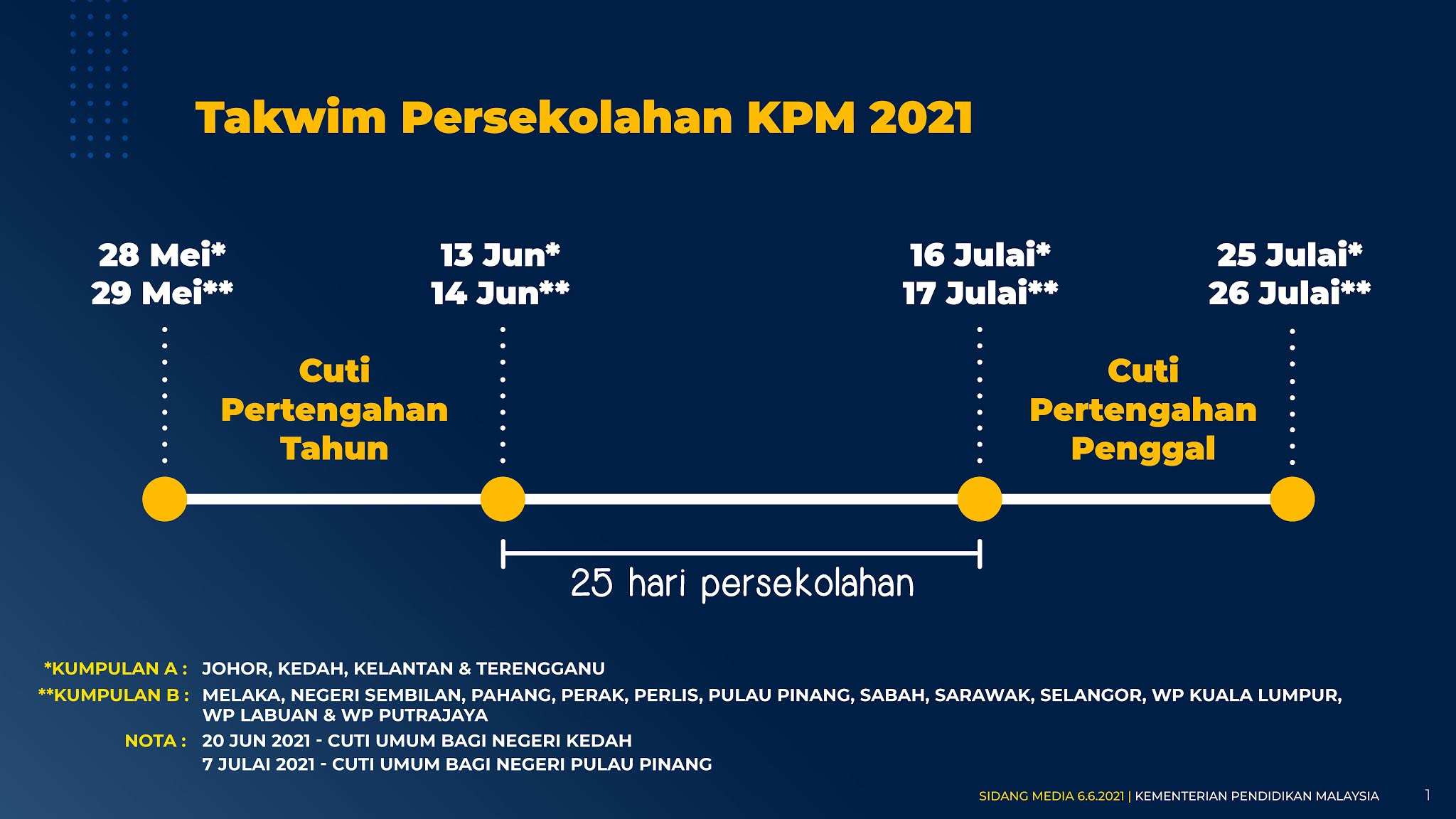 pdpr 2021