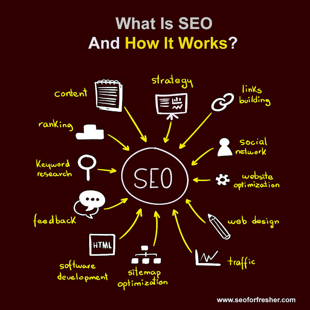 What Is SEO And How Does It Works?