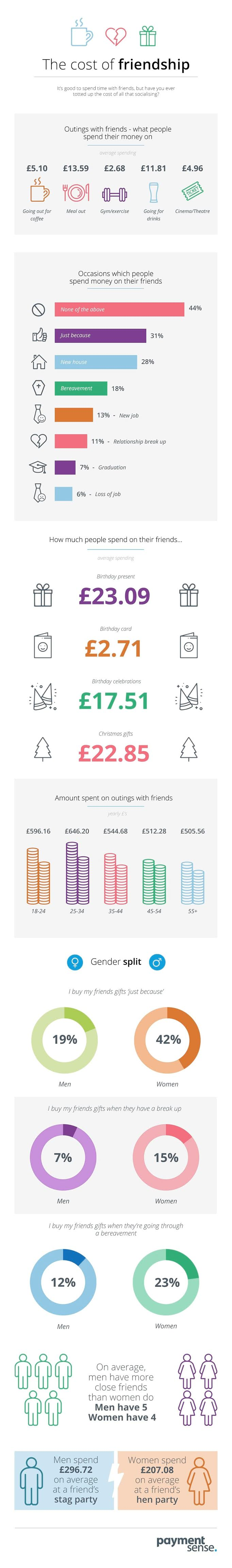 The True Cost Of  Friendship #infographic #Friendship #True Cost #Cost Of  Friendship