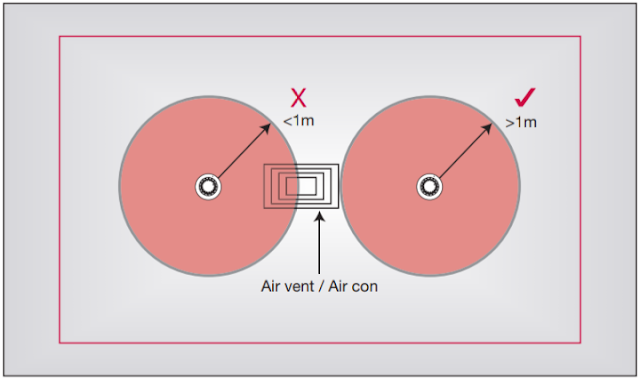 المسافة بين حساسات الحريق ومخارج التكييف Fire alarm system design