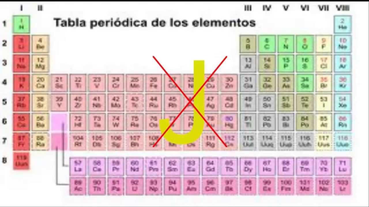 Curiosidades de la ciencia curiosidades de la tabla peridica en la tabla peridica no hay ninguna j urtaz Choice Image