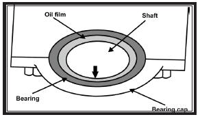 Bearing cap pada sistem pelumasan