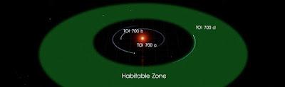 As órbitas dos três planetas conhecidos do TOI 700