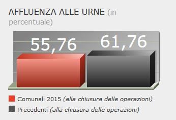 """Comune di Siculiana:  Liste e risultati """"Elezioni Comunali 2015"""""""