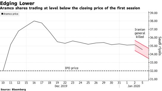 #Saudi Aramco News: First Big Test After Massive IPO - Bloomberg