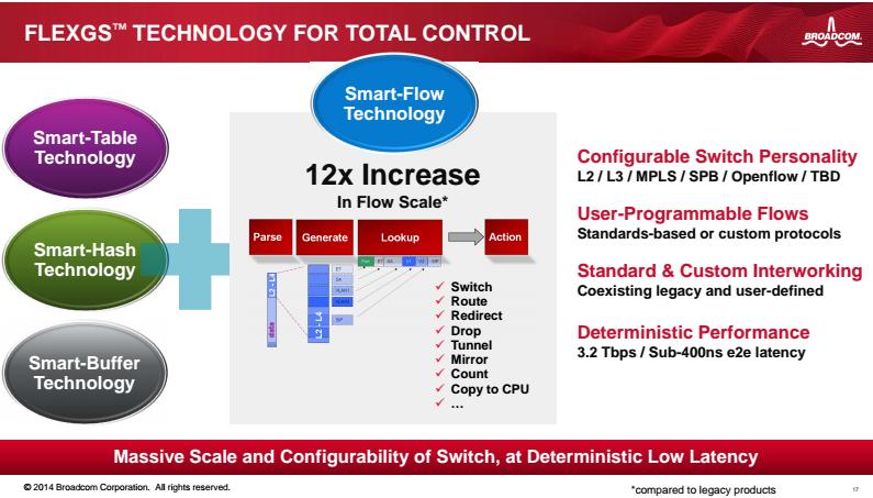 Converge! Network Digest: Broadcom's StrataXGS Tomahawk