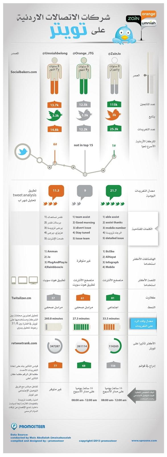 شركات الاتصالات الأردنية على تويتر - #انفوجرافيك