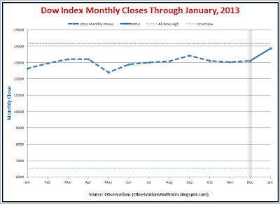 Stock market (DJIA) monthly performance results; closing prices last 12 months through January 2013