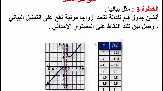 الدوال النسبية رياضيات