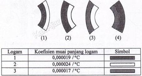 Perkiraan bentuk bimetal setelah dipanaskan, soal pemuaian panjang IPA SMP UN 2017 no. 10