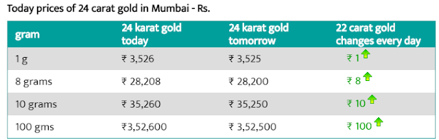 Gold rate in Mumbai 24 carat per gram
