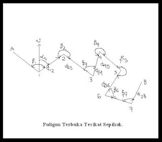Pengukuran Poligon TS SOKKIA iM52 memori internal 50.000 titik