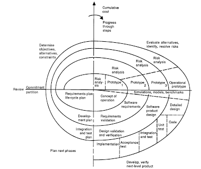 Software Development Life Cycle Model: V Model