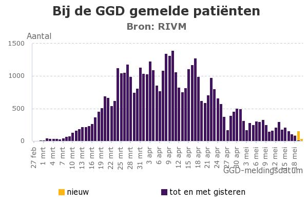 """آخر إحصائيات ومستجدات فيروس """"كورونا"""" في هولندا"""
