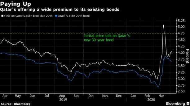 #Qatar Looks to Raise More Than $5 Billion With 'Dream' Eurobond - Bloomberg
