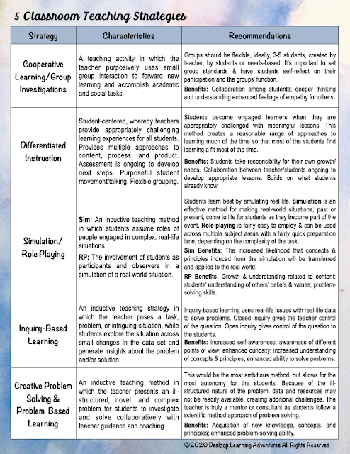 Cooperative Learning, Differentiation, Simulation-Role Playing, Inquiry-Based, PBL