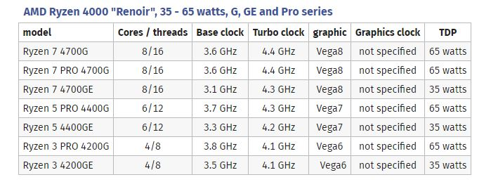 AMD Renoir: A whole bunch of new APUs leaked
