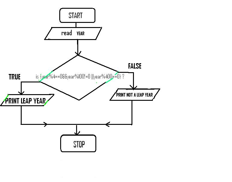 Let Us See C language: Flowchart to find whether a given