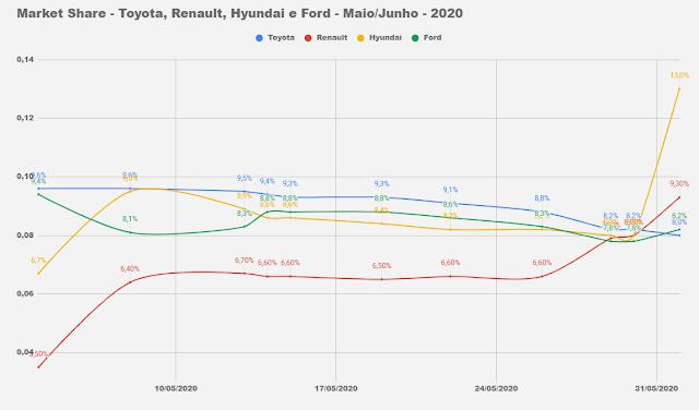 Market Share - montadoras do Brasil - junho