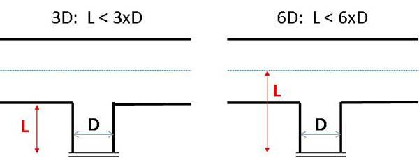 Hiểu về Quy tắc 3D / 6D khi thiết kế ống dẫn