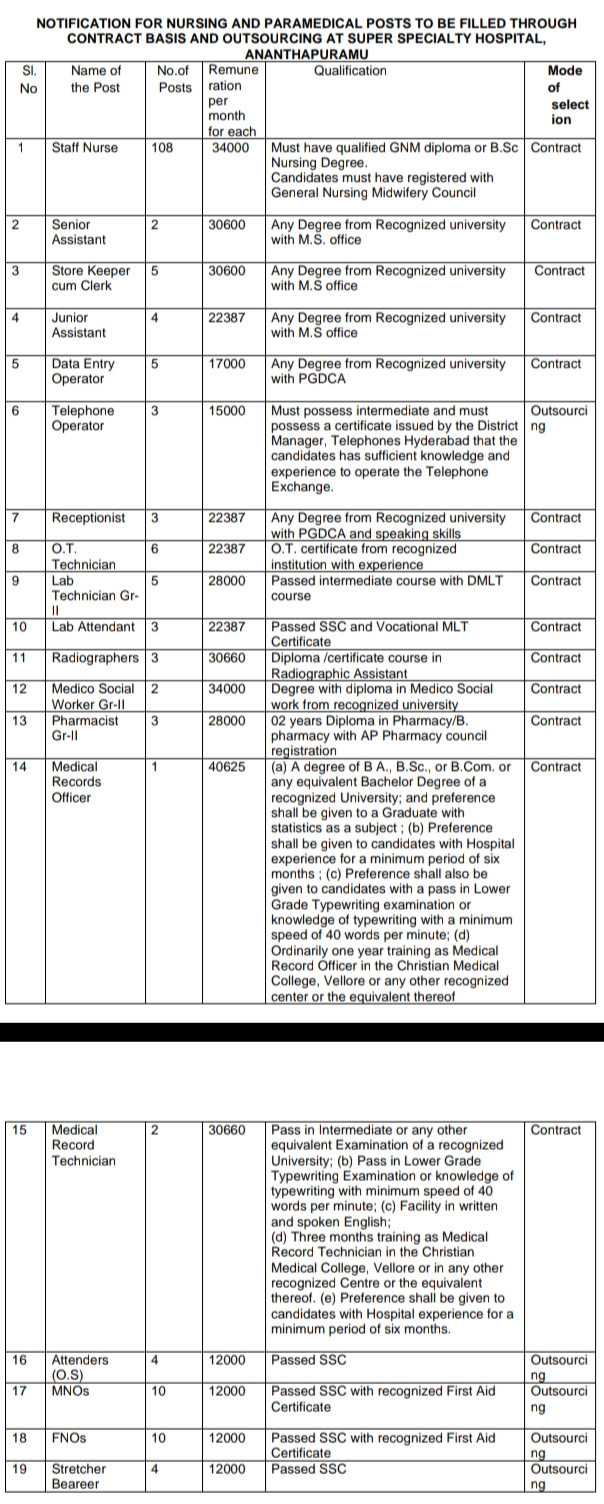 RECRUITMENT OF CERTAIN POSTS UNDER ADMINISTRATIVE CONTROL  OF PRINCIPAL, GOVT. MEDICAL COLLEGE, ANANTHAPURAMU ON CONTRACT BASIS AND OUTSOURCING BASIS,anantapur gov  anantapur collector office  anantapur staff nurse merit list 2019  nic anantapur  ap gov in staff nurse anantapur recruitment nou  anantapur login  anantapur, andhra pradesh  anantapur govt hospital  anantapur deo office  chittoor ap gov in notice recruitment  dmho jobs in chittoor  aptf anantapur