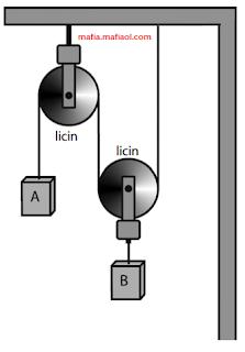 Gerak Benda Dihubungkan Tali Melalui Dua Katrol yang Salah Satunya Dapat Bergerak