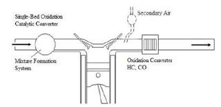 Catalytic Converter Oksidasi