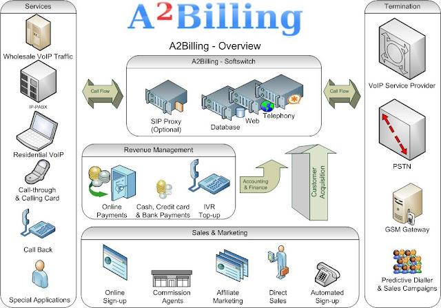 Dịch vụ tính cước phí A2billing trên Asterisk