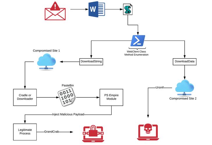 microsoft word office docs macros malware ransomware