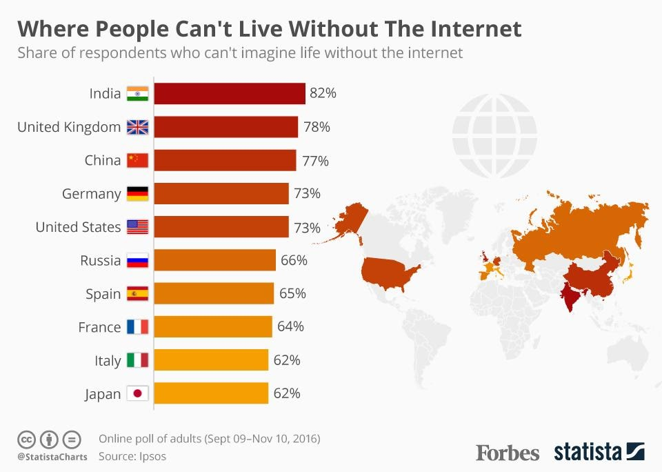 Where People Can't Live Without The Internet [Infographic]