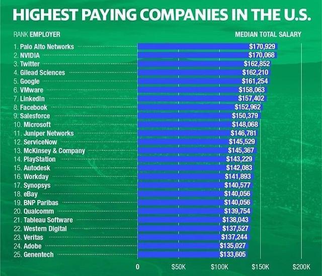 Amerika'da En Yüksek Maaş Veren Firmalar