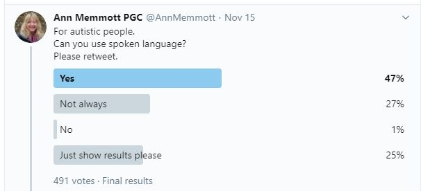 A poll result from Twitter, asking autistic people if they can speak.  A large number said 'not always'. Some said 'no'.