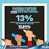 Prefeita de Ocara envia à Câmara Projeto de Lei com reajuste linear de 13% para todos os professores