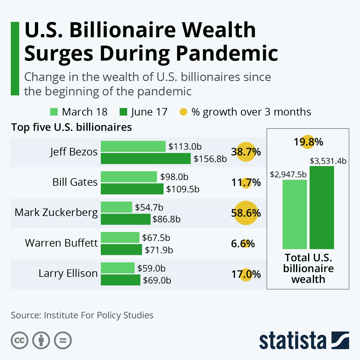 U.S. Billionaire Wealth Surged During The Pandemic #infographic