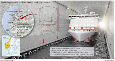 Noruega construirà el primer túnel marítim per a vaixells del món