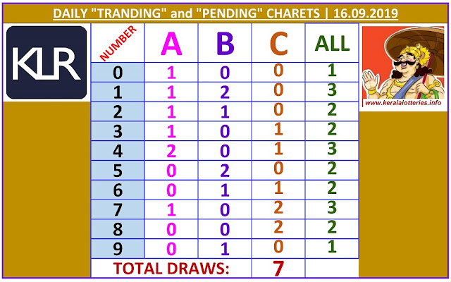 Kerala Lottery Winning Number Daily Tranding and Pending  Charts of 7 days on 16.09.2019