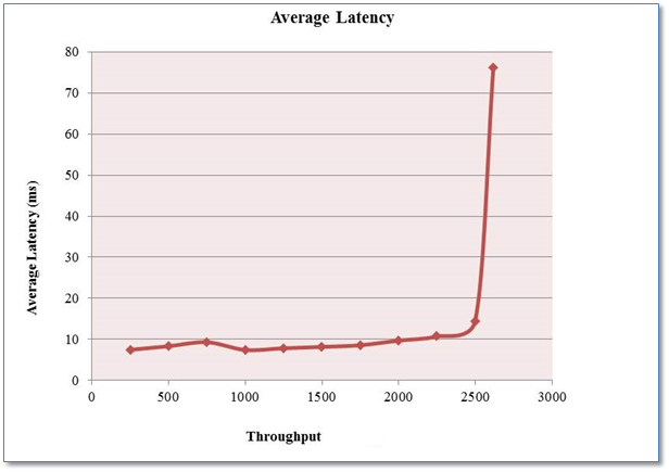 Performance Testing   Load Testing   LoadRunner   JMeter
